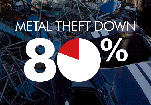 Manchester Metal Theft Down by Almost 80%